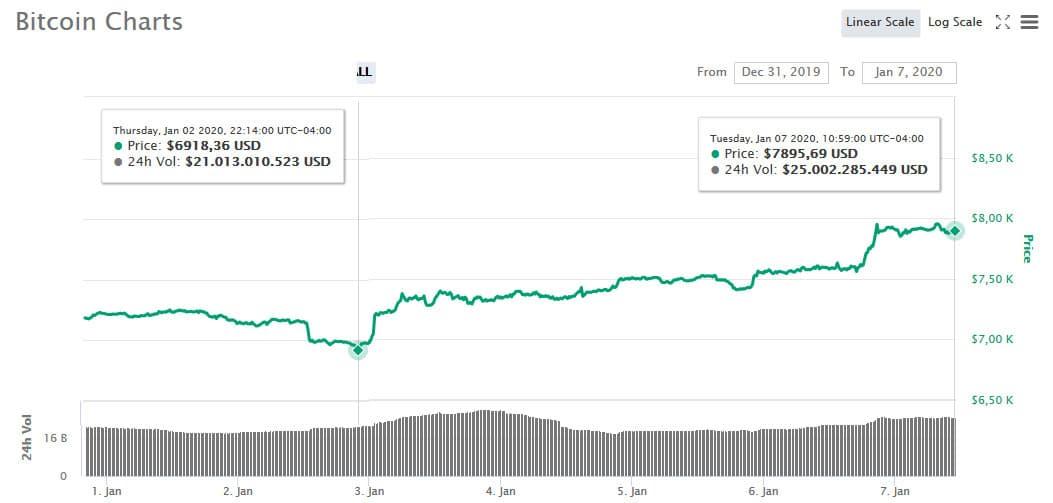 precio-bitcoin-alza-sube