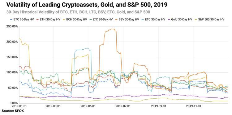 volatilidad bitcoin
