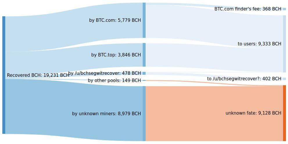 bch recuperados bitcoin