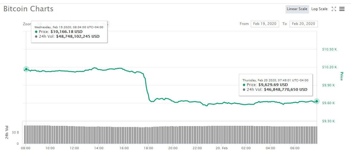 bitcoin 9600 mercado en rojo