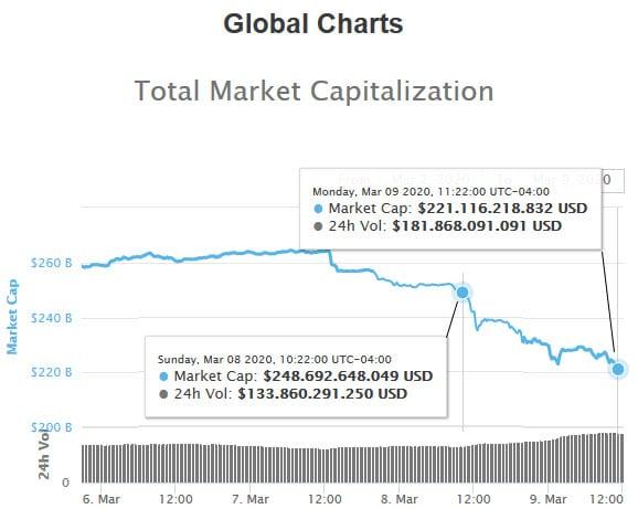 caída mercado bitcoin 27 mil millones