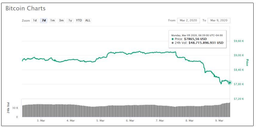 bitcoin caída mercado