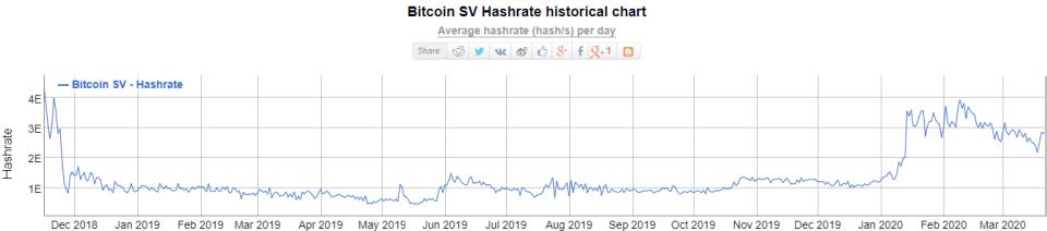 mineros hashrate bitcoin sv