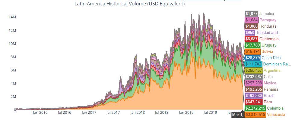 volumen de intercambio localbitcoins