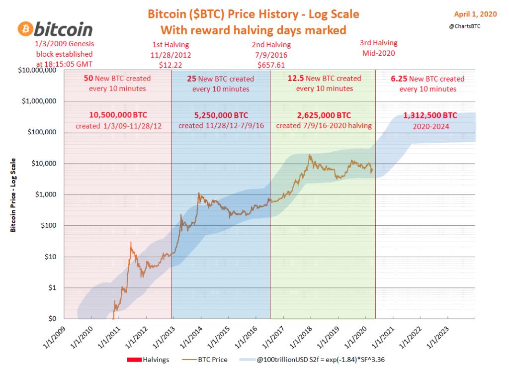 Halvings de Bitcoin y precio 2020