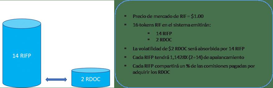 Token RIFpro