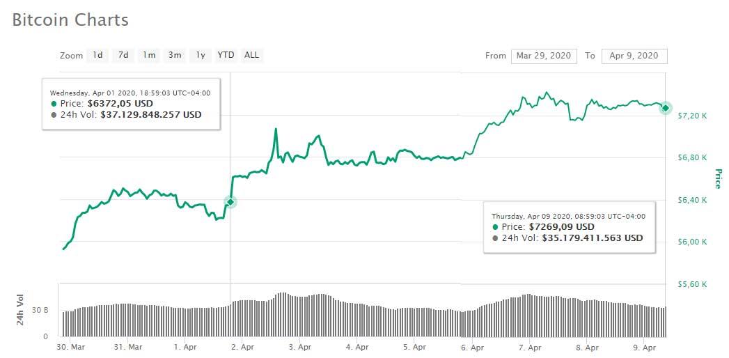 bitcoin subió 14% en abril