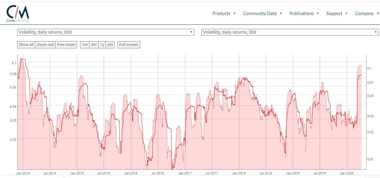 volatilidad récord de bitcoin 60 y 30 días