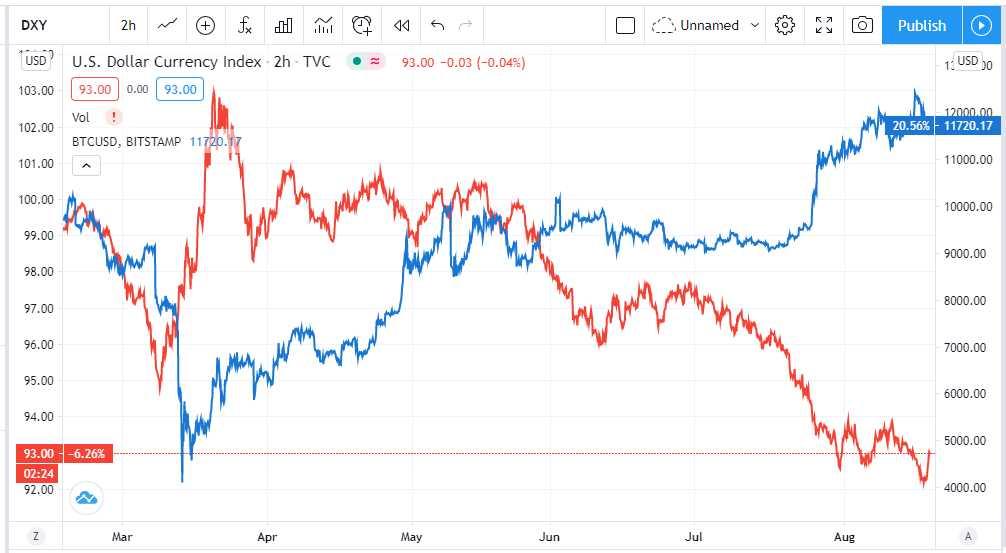 bitcoin dolar cae