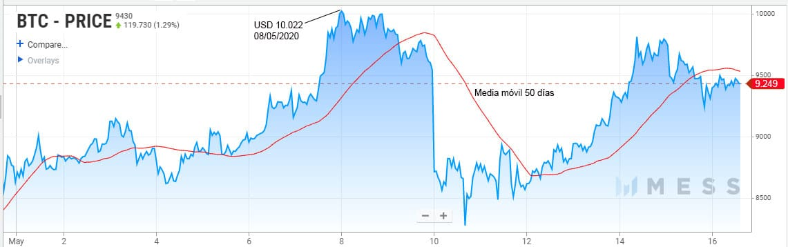 Pese a cierta volatilidad en las últimas dos semanas, el precio de BTC mantiene un moderado impulso alcista después del tercer halving. Fuente: messari.io