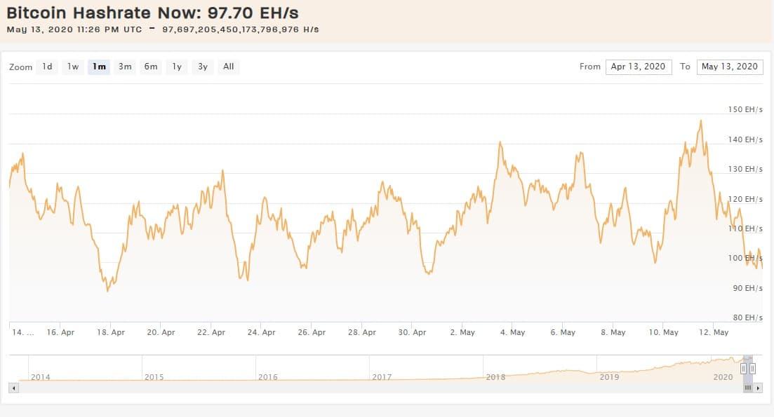 hash-rate-Bitcoin