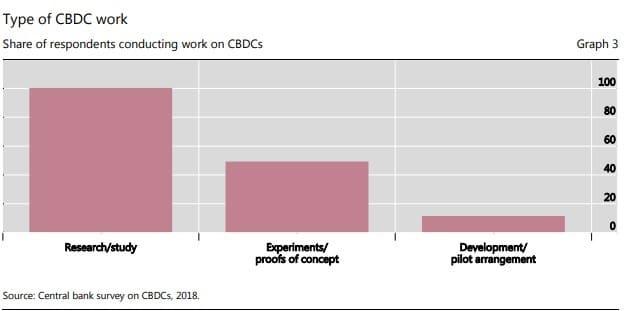 Interés de los Bancos Centrales en CBDC