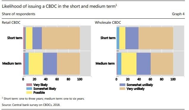 Intención de Bancos Centrales en emitir CBDC