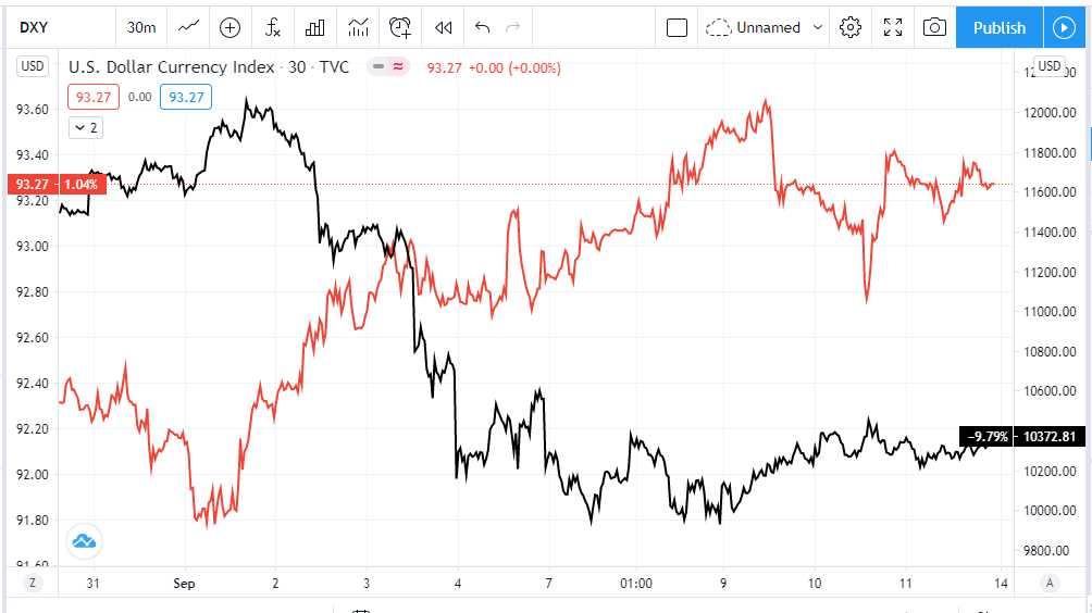 comparación-precio-bitcoin-dólar