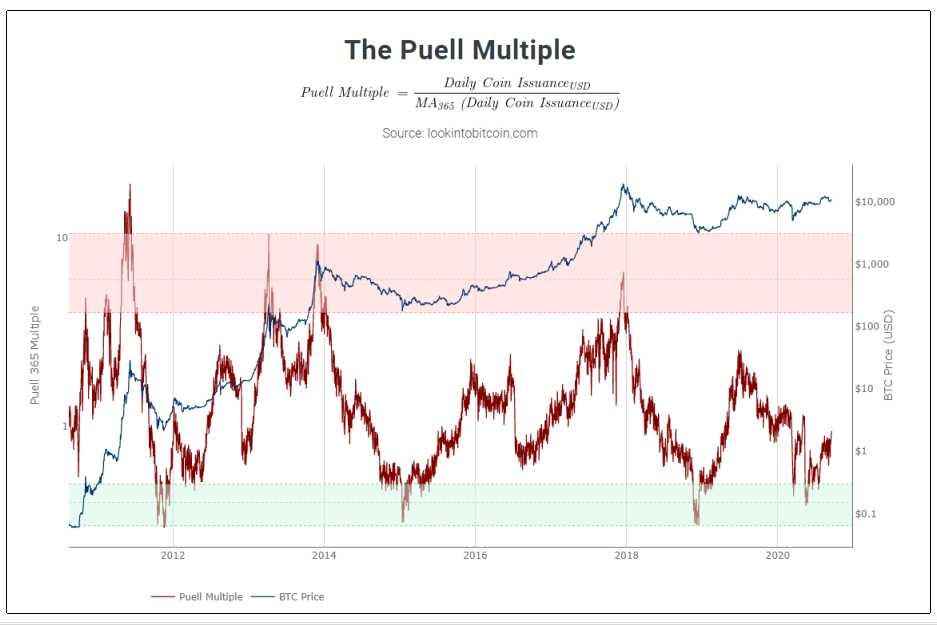 bitcoin metrica precio compra