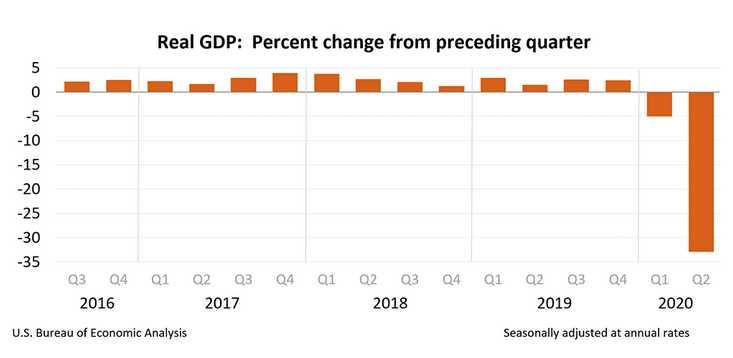 decrecimiento-PIB-Estados-Unidos-2020