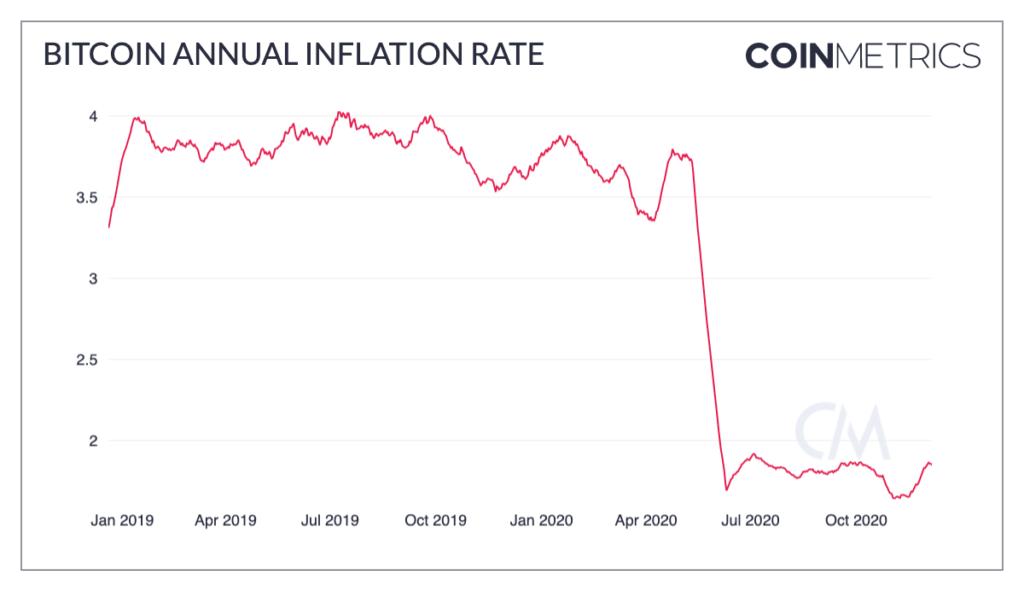 halving valor depreciación moneda