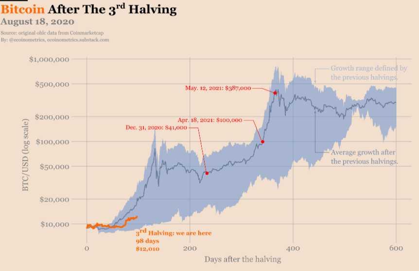 rango precios crecimiento btc