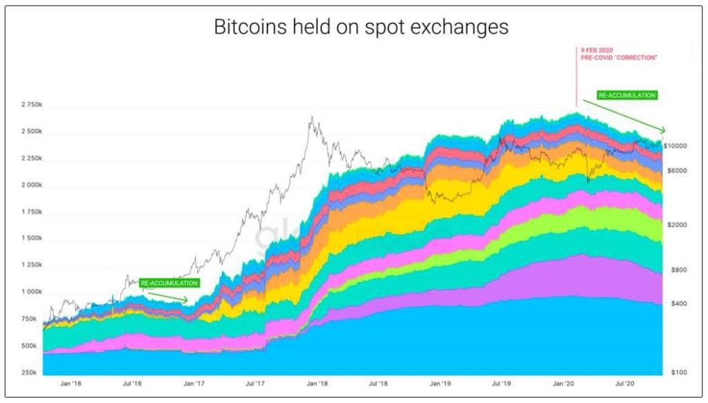 balance bitcoins retenidos casas de cambio