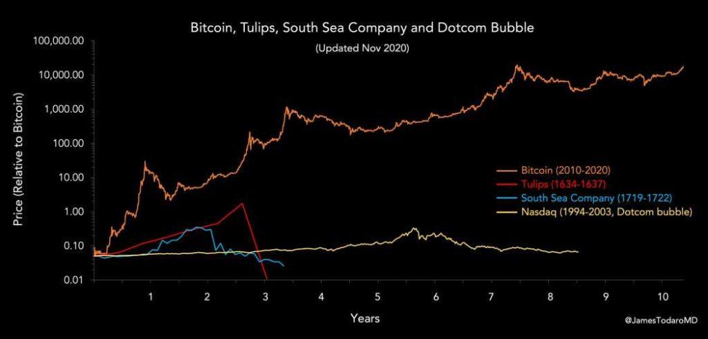 burbuja mercado BTC comparacion