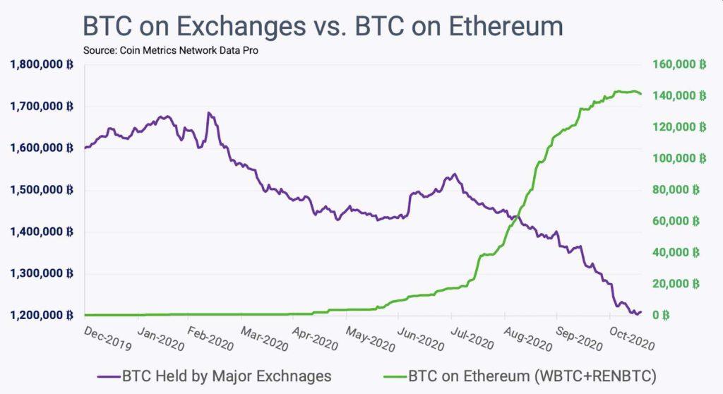 Bitcoin ETH tokenizados evolución