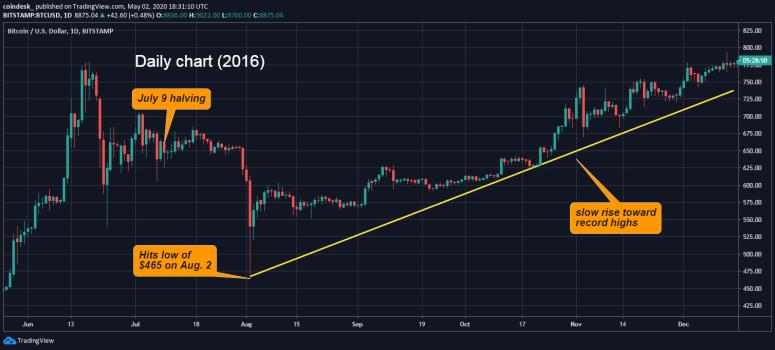 bitcoin-precio-julio