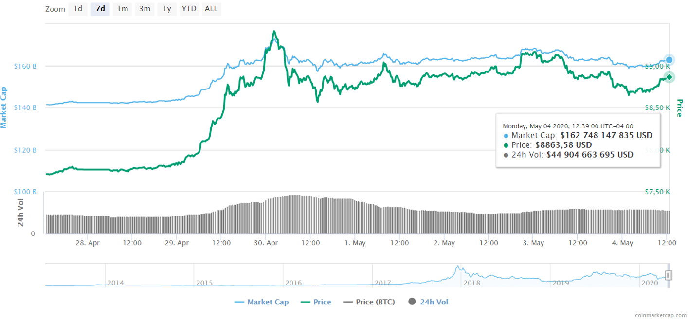 coinmarketcap-bitcoin-criptomonedas-precio