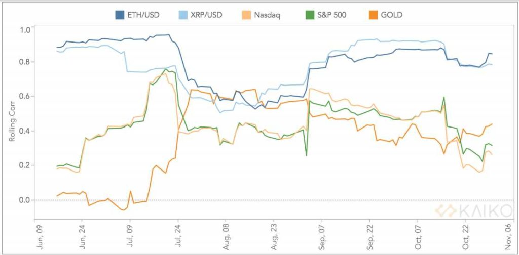 Correlación BTC SP500 ETH/USD, XRP/USD, Nasdaq, Oro en junio octubre 2020