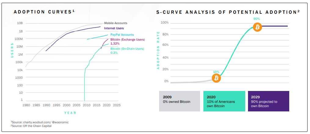 curvas adopcion bitcoin