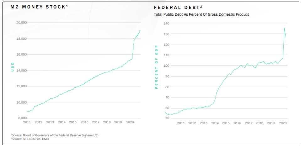dinero m2 deuda federal EEUU