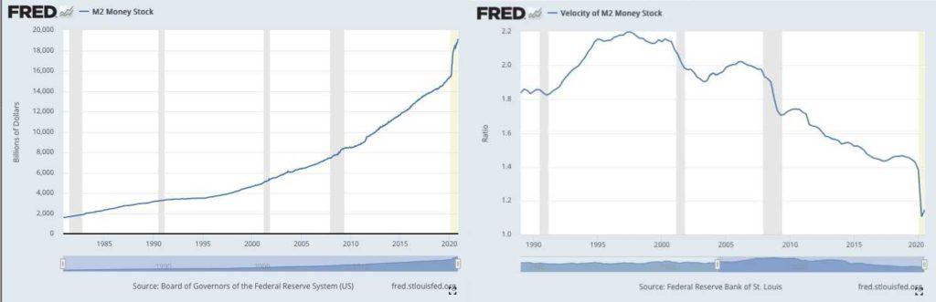 velocidad del dinero en la economía de mercado