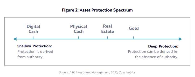 estudio-ARK-protección-activos