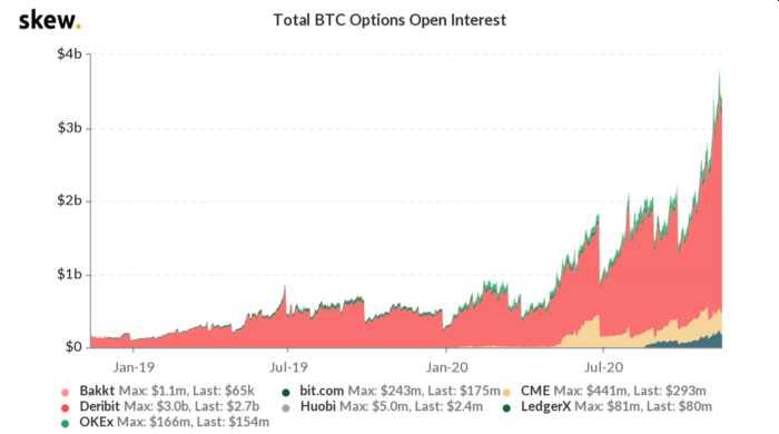 interes abierto total bitcoin