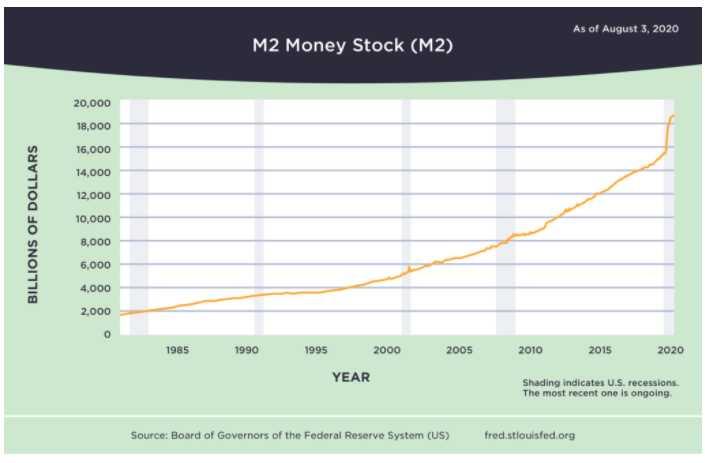 crecimiento-monetario-Estados-Unidos