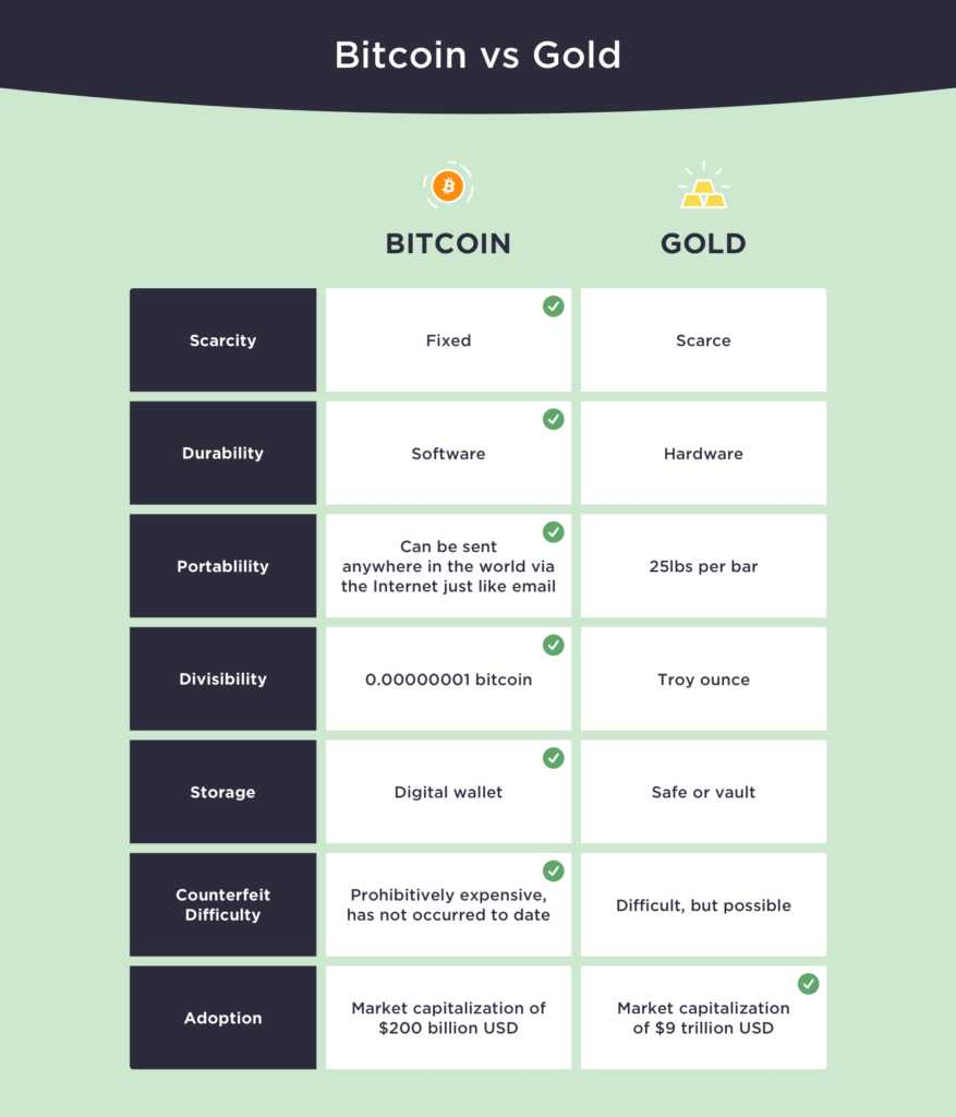 advantages-bitcoin-haven-value