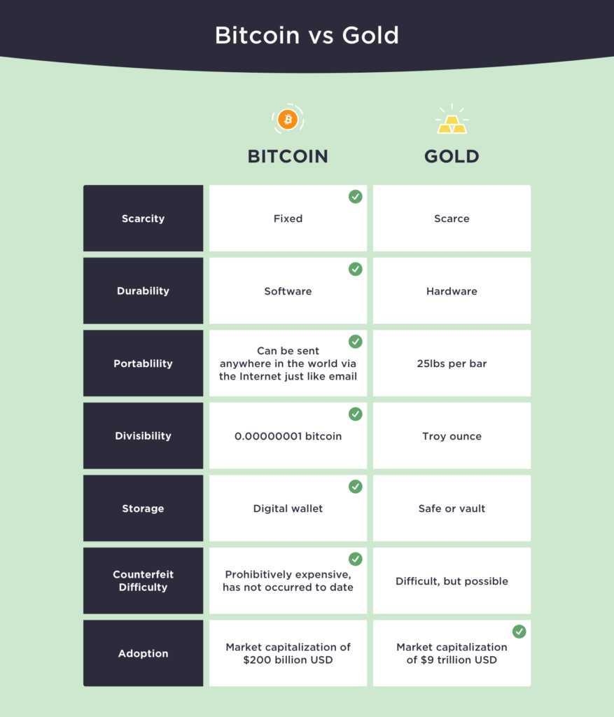 ventajas-bitcoin-refugio-valor