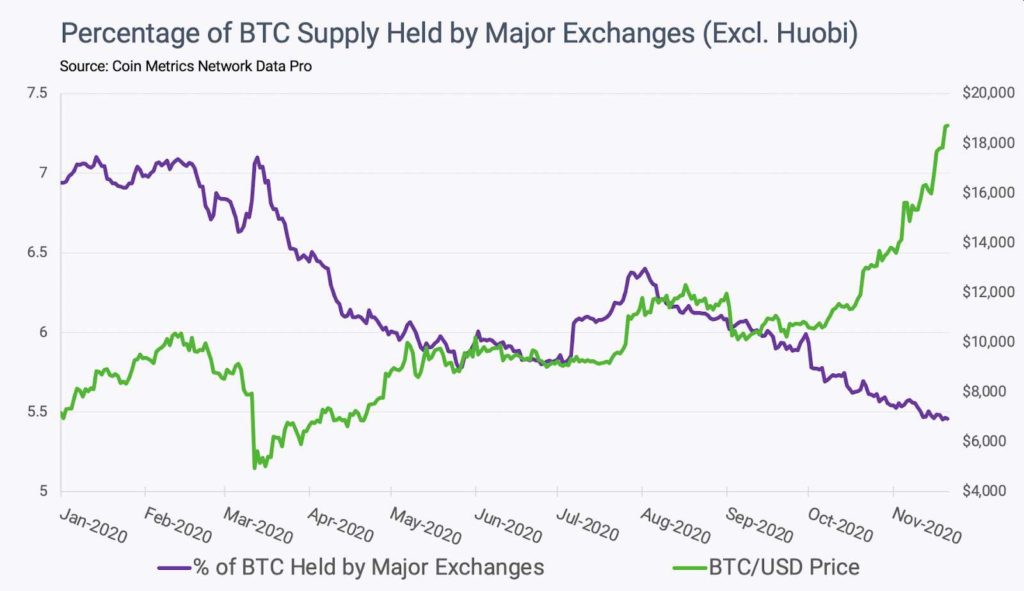 coin metrics casas cambio bitcoin