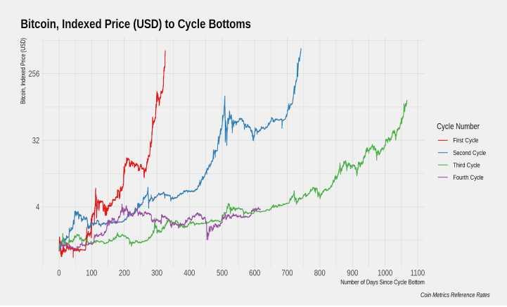 precio anterior criptomoneda