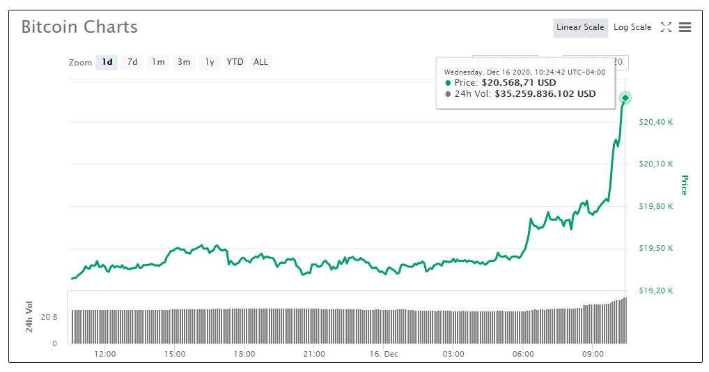 20000 valor BTC exchange
