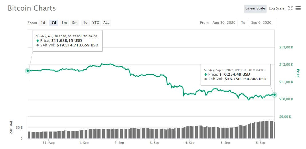 movimiento-precio-bitcoin-semana-6-septiembre