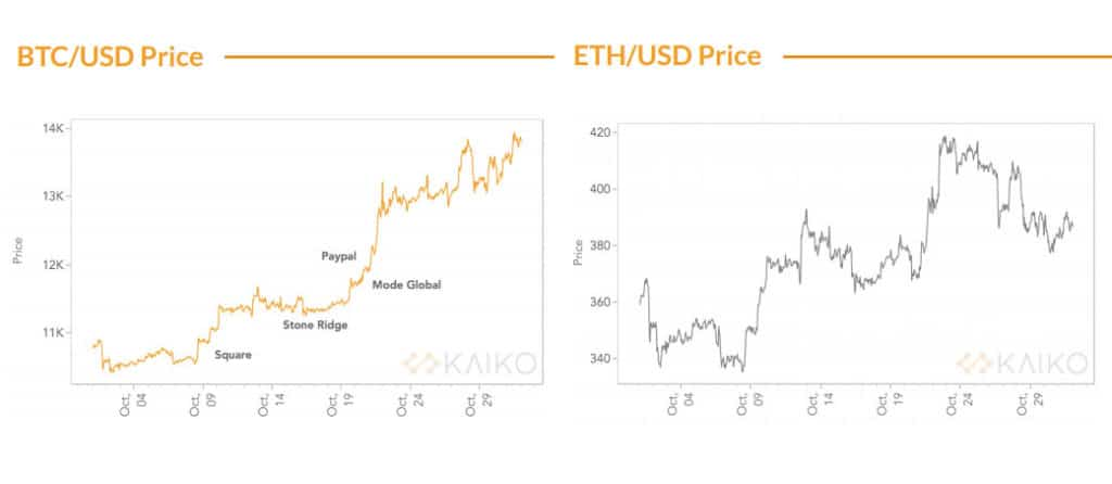 Precio Bitcoin Ethereum Octubre 2020