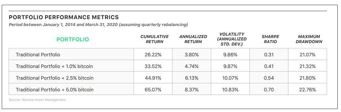 caso bitwise balance volatilidad