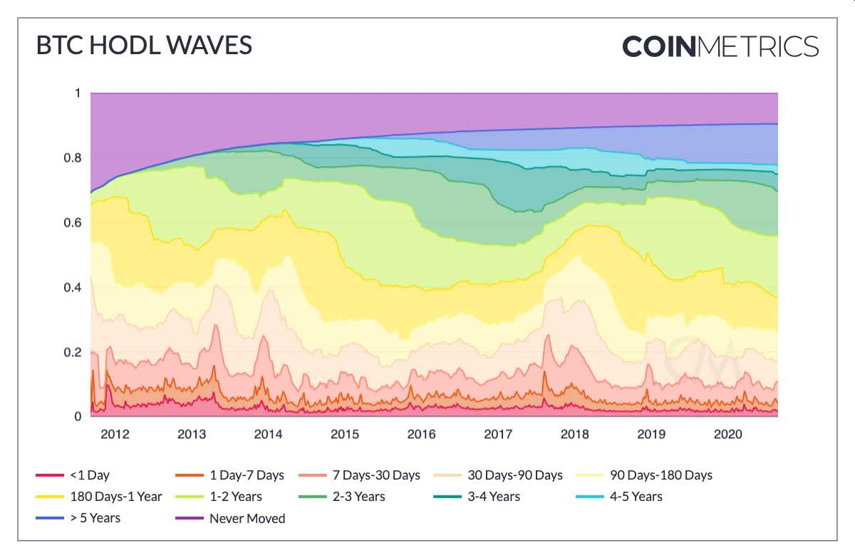 bitoins-retenidos-tendencia-creciente