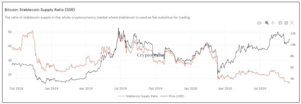 coinmarketcap bitcoin movimiento criptomoneda