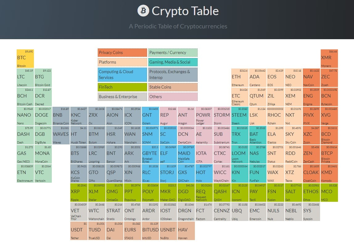 tabela criptográfica periódica