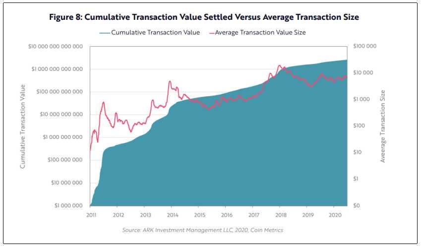 valor-acumulativo-transacciones-bitcoin