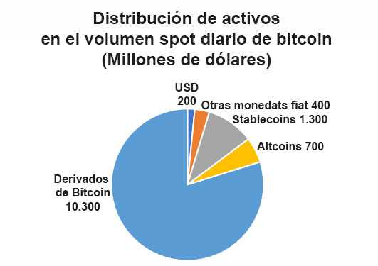 btc datos Ark mercado