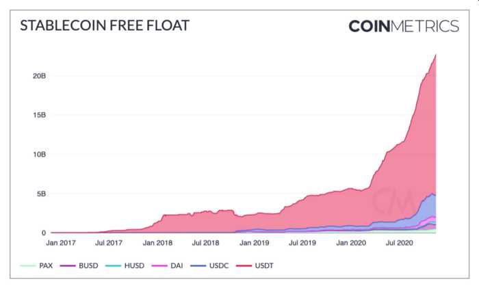 volumen total stablecoins