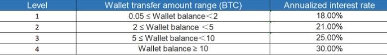 Ahorro en carteras