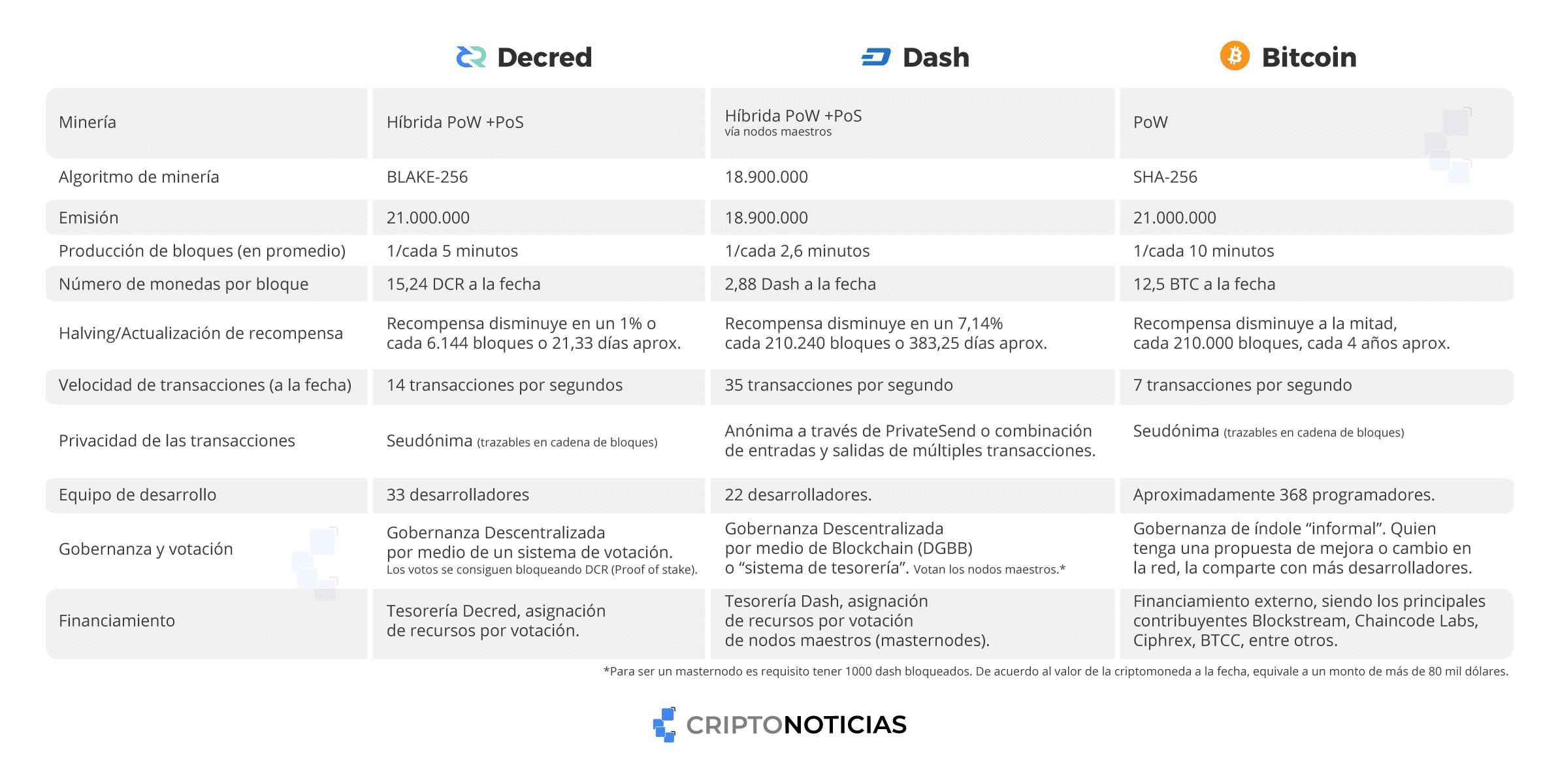 Decred-comparación